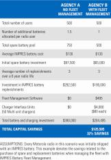 Battery Fleet Maintenance chart graphic resized 162